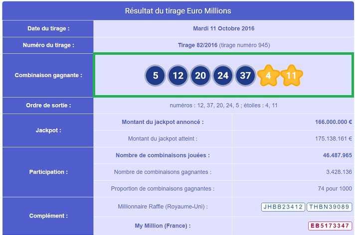 Победители национальной лотереи  - и как они использовали свои джекпоты | eurojackpot