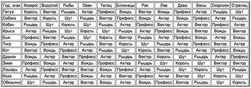 Овен - первый знак зодиака | астроонлайн – гороскоп рождения, лунный календарь и гороскоп